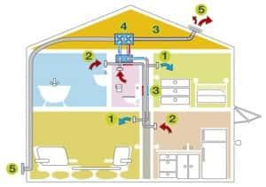 Principe fonctionnement VMC double flux