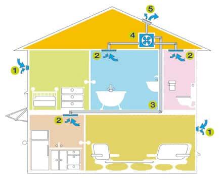 vmc ventilation m canique contr l e simple flux li ge namur. Black Bedroom Furniture Sets. Home Design Ideas