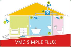 vmc simple crdits ademe with vmc simple interesting vmc simple flux acheter une ventilation. Black Bedroom Furniture Sets. Home Design Ideas